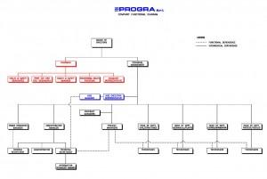 Company Functional Diagram